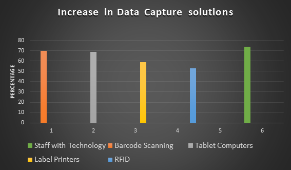Increase in Data Capture Solutions